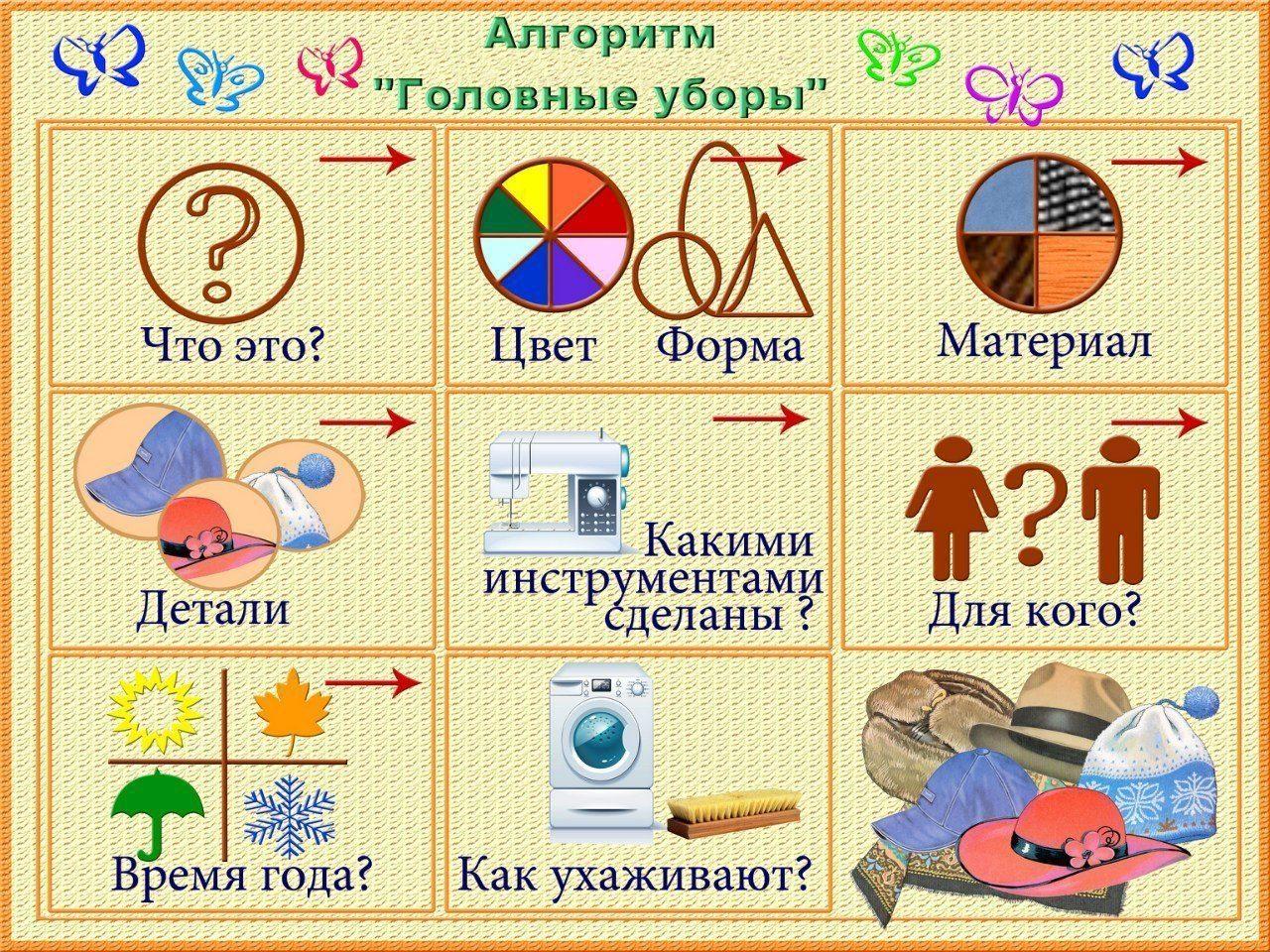 Опорные схемы для составления описательных рассказов в детском