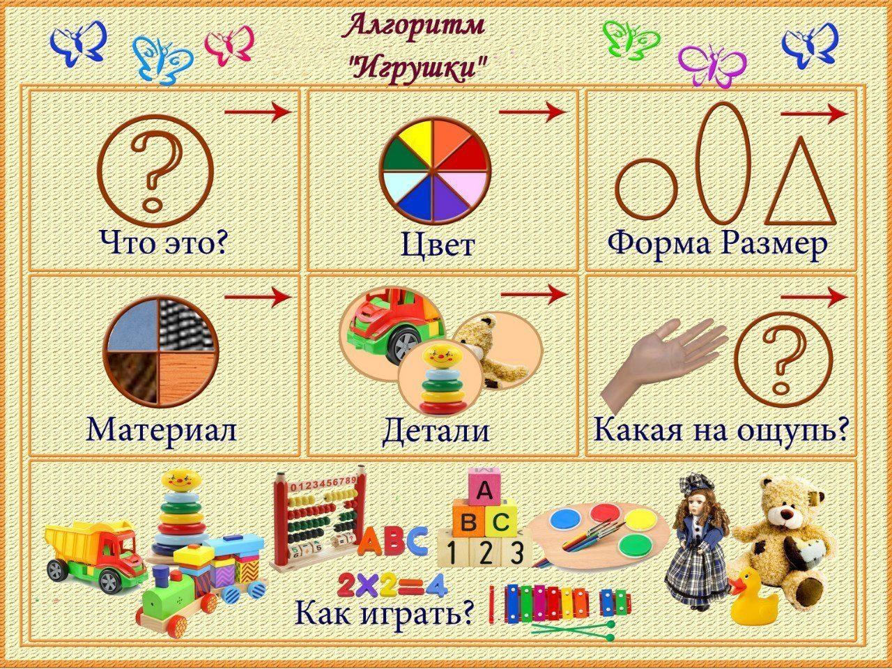 Развитие связной речи составление описательных рассказов по схемам